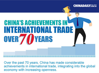 China's achievements in international trade over 70 years
